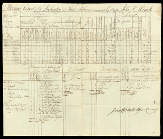 Autographs: JOHN H. BUELL - MANUSCRIPT DOCUMENT SIGNED 12/28/1801